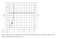 HANSGROHE - Crometta 85 Horná sprcha Green 1jet, chróm (28423000), fotografie 4/2