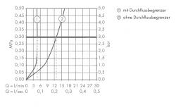 HANSGROHE - Metris S Páková umývadlová batéria bez odtokovej súpravy, chróm (31068000), fotografie 2/2