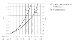 HANSGROHE - Metris S Páková vaňová batéria, chróm (31460000), fotografie 4/2