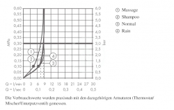 HANSGROHE - Croma 100 Súprava ručnej sprchy Vario EcoSmart 9 l/min/nástennej tyče Unica'C 0,90 m, chróm (27653000), fotografie 2/2