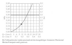 HANSGROHE - Croma 160 Hlavová sprcha, 1 prúd, chróm (27450000), fotografie 2/2