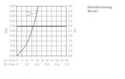 HANSGROHE - Talis S2 Variarc Páková drezová batéria, chróm (14870000), fotografie 2/3