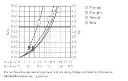HANSGROHE - Croma 100 Súprava ručnej sprchy Vario/nástennej tyče Unica'C 0,90 m, chróm (27771000), fotografie 2/2
