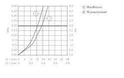 HANSGROHE - PuraVida Páková vaňová batéria, biela/chróm (15472400), fotografie 2/3
