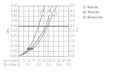 HANSGROHE - Raindance Classic Ručná sprcha 100 Air 3jet, chróm (28548000), fotografie 2/2