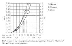 HANSGROHE - Crometta 85 Sprchová súprava Multi, 3 prúdy, nástenná tyč Unica'Crometta 0,65 m, chróm (27767000), fotografie 4/2