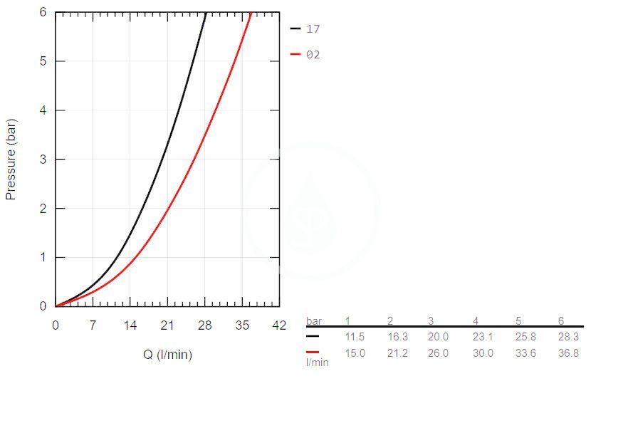 GROHE - Grohtherm 800 Cosmopolitan Termostatická vaňová batéria, chróm (34770000)