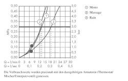 HANSGROHE - Croma Classic Ručná sprcha 100 Multi 3jet, chróm (28539000), fotografie 2/2
